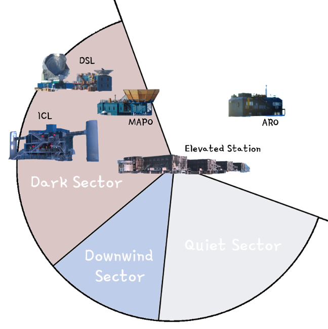 South Pole sectors
